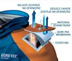 Gore-Tex® Pro Shell